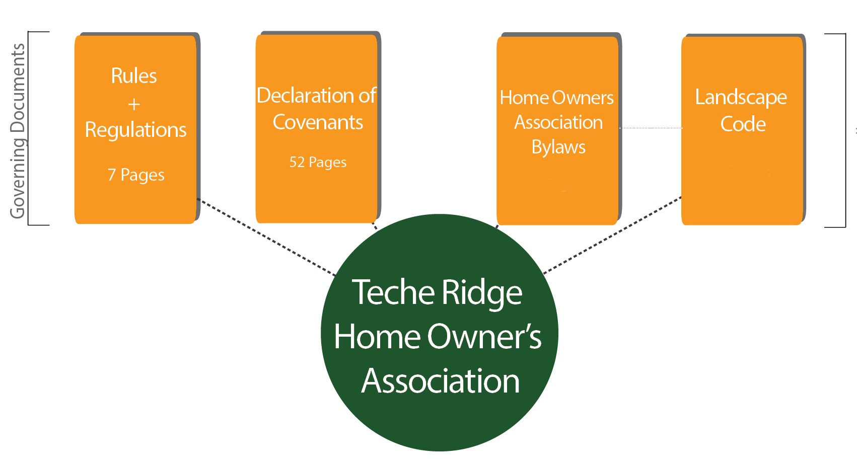 Teche Ridge Governance Diagram