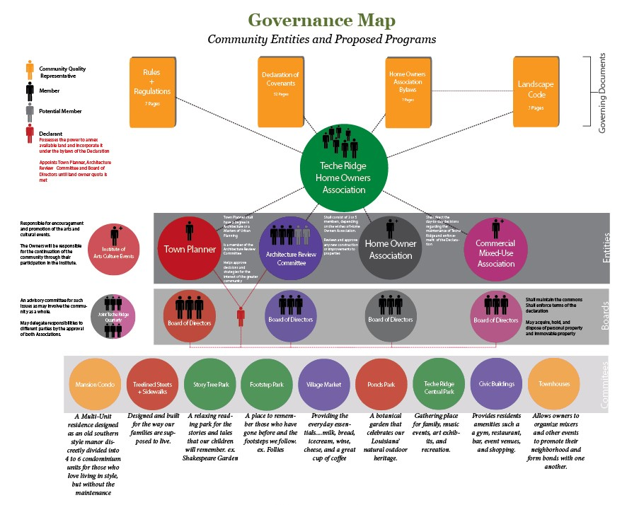 Governance Guide